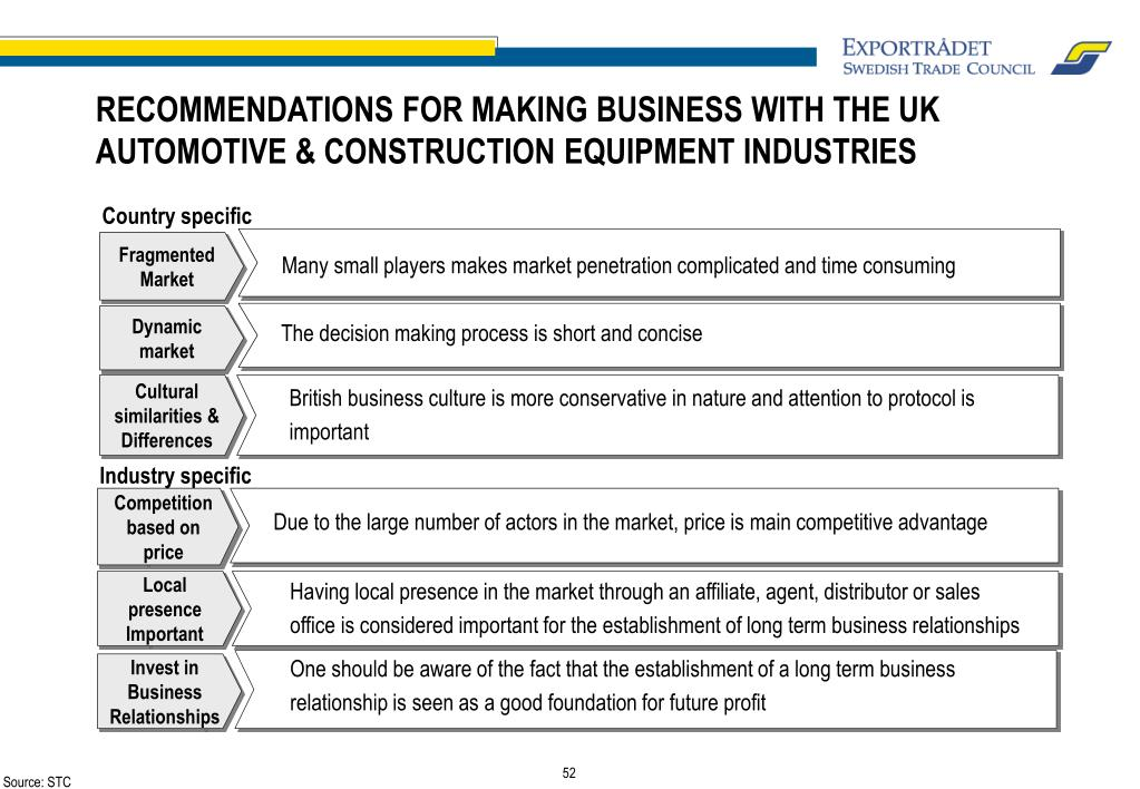 RECOMMENDATIONS FOR MAKING BUSINESS WITH THE UK AUTOMOTIVE & CONSTRUCTION EQUIPMENT INDUSTRIES