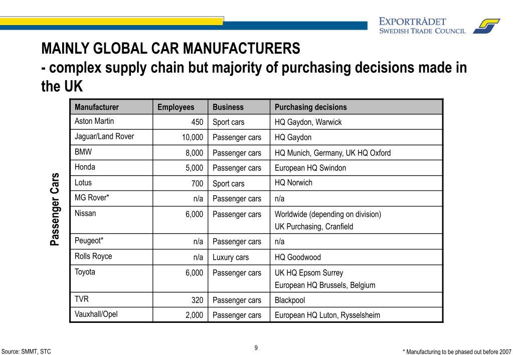 MAINLY GLOBAL CAR MANUFACTURERS