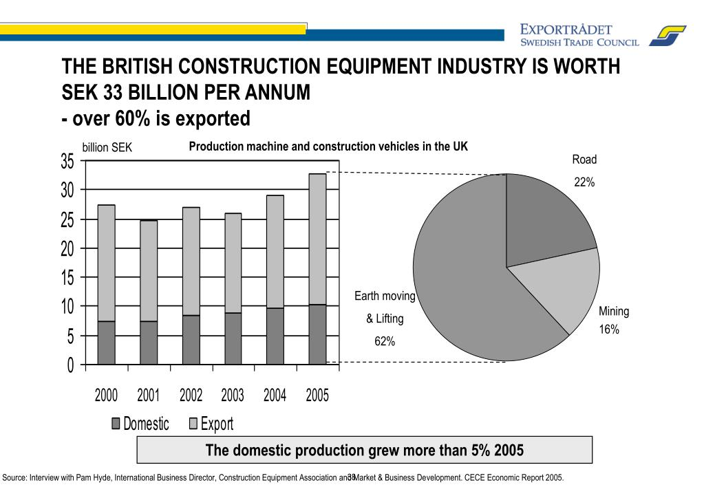 THE BRITISH CONSTRUCTION EQUIPMENT INDUSTRY IS WORTH SEK 33 BILLION PER ANNUM
