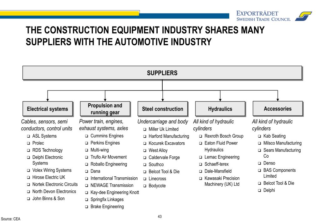 THE CONSTRUCTION EQUIPMENT INDUSTRY SHARES MANY SUPPLIERS WITH THE AUTOMOTIVE INDUSTRY