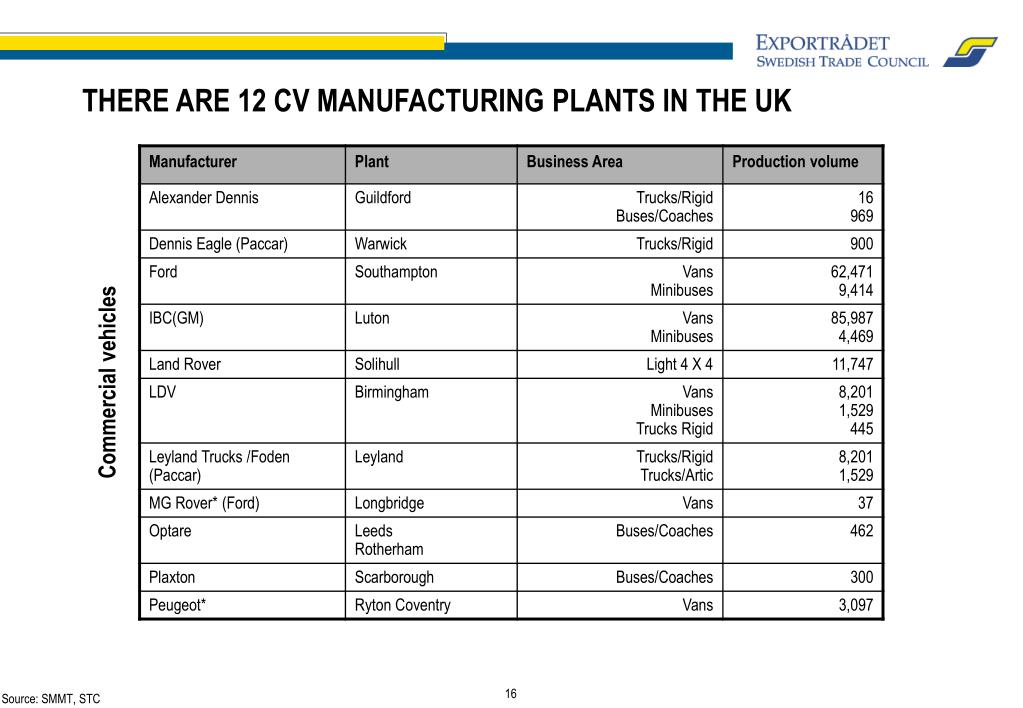 THERE ARE 12 CV MANUFACTURING PLANTS IN THE UK
