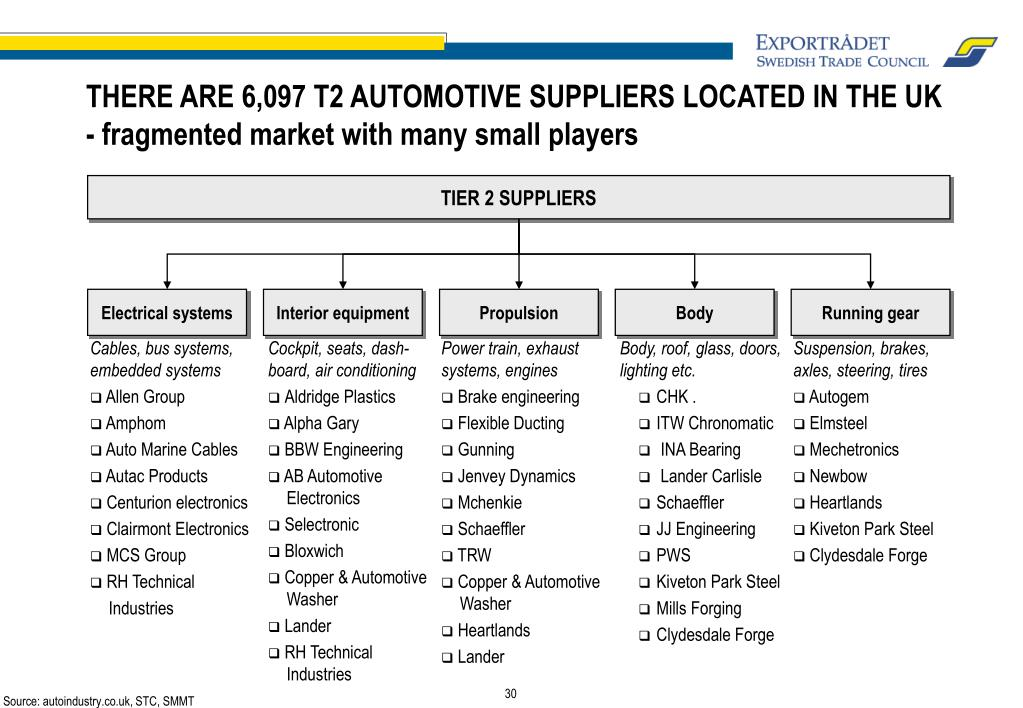 TIER 2 SUPPLIERS