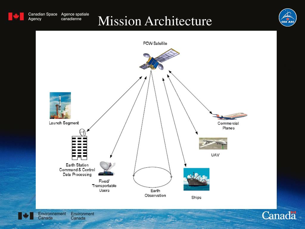 Mission Architecture