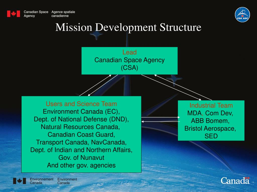 Mission Development Structure