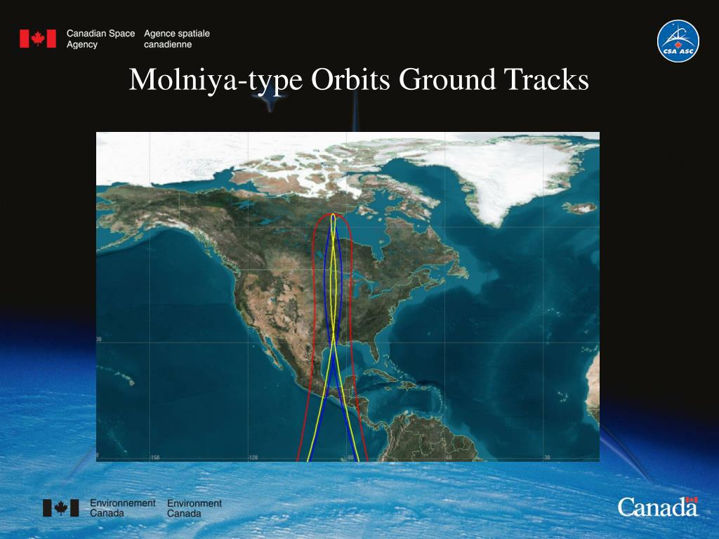 Molniya-type Orbits Ground Tracks