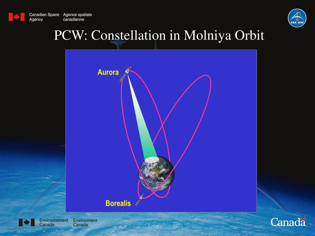 PCW: Constellation in Molniya Orbit