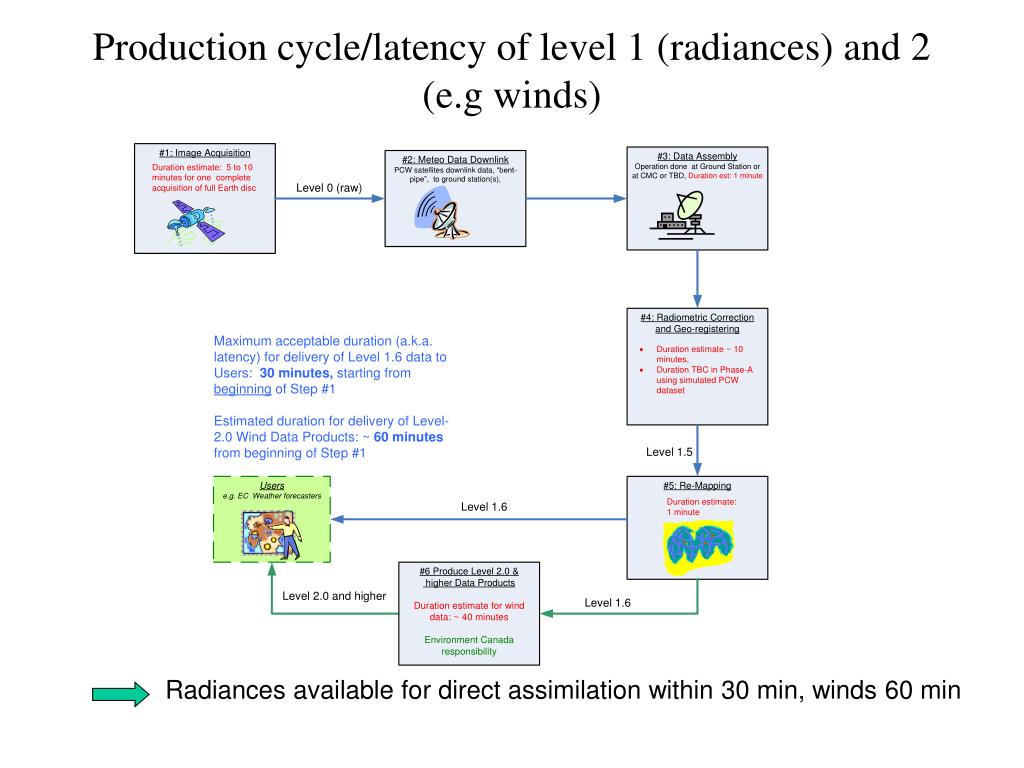 Production cycle/latency of level 1 (radiances) and 2 (e.g winds)