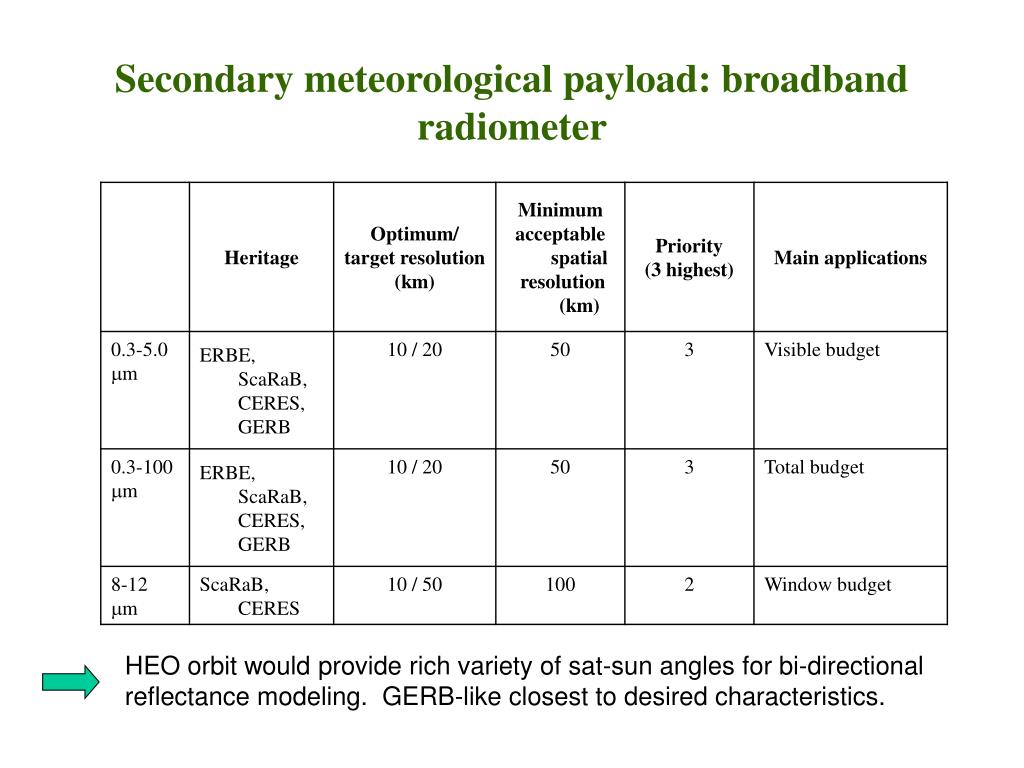 Secondary meteorological payload: broadband radiometer