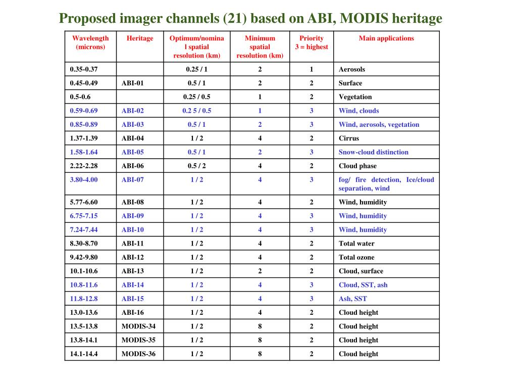 Proposed imager channels (21) based on ABI, MODIS heritage