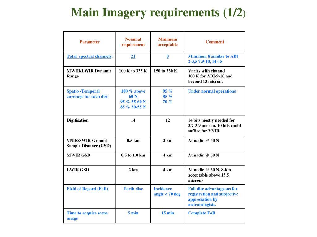 Main Imagery requirements (1/2