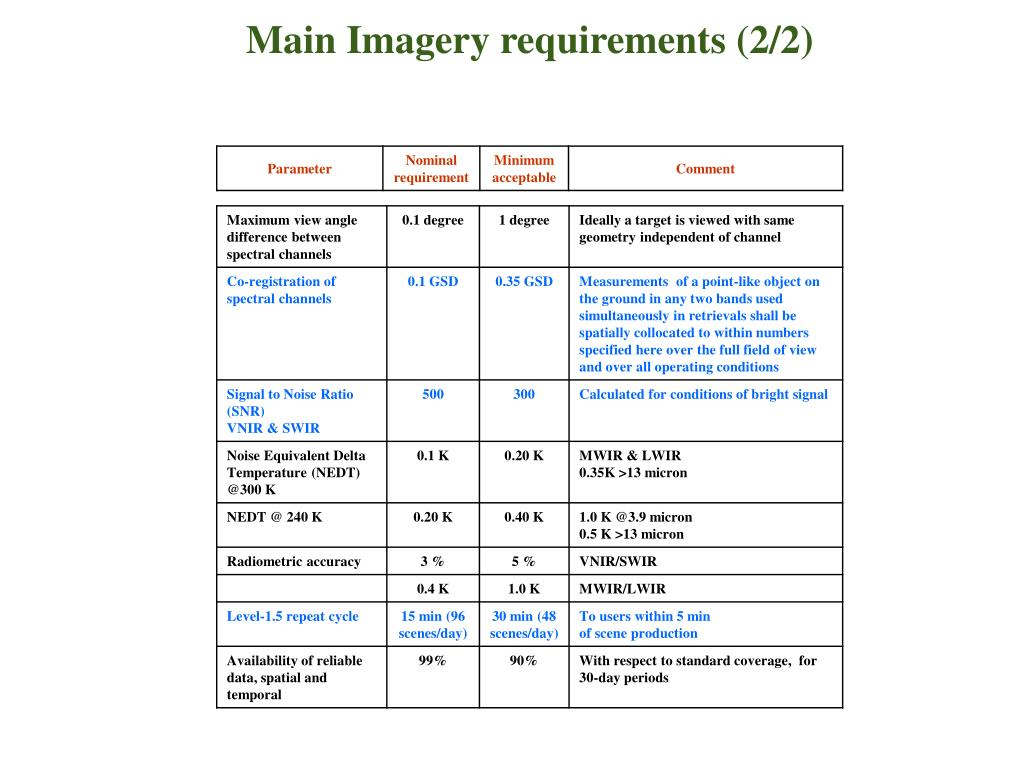Main Imagery requirements (2/2)