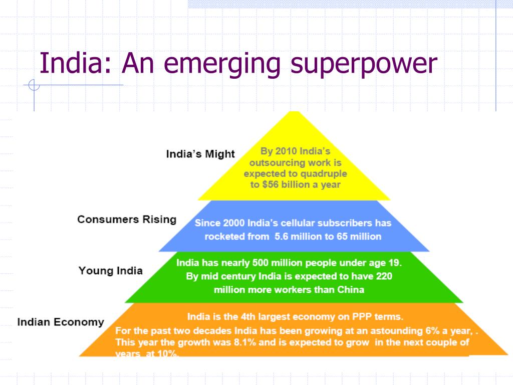 India: An emerging superpower