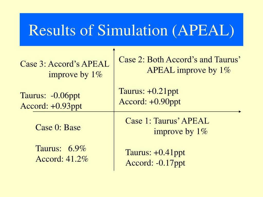 Results of Simulation (APEAL)