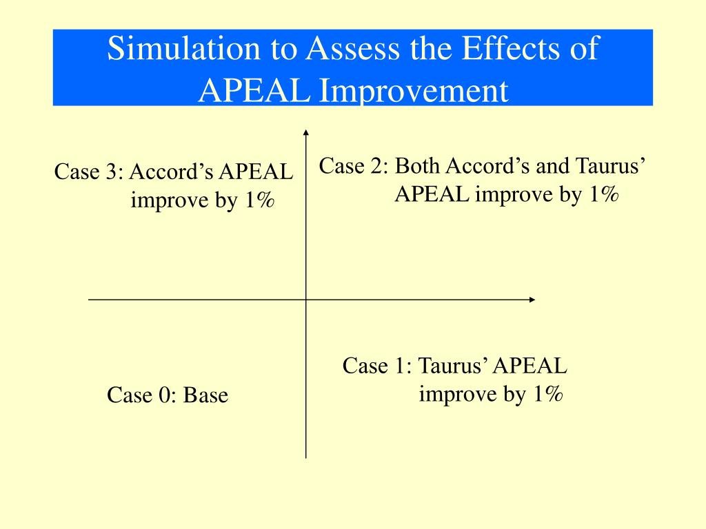 Simulation to Assess the Effects of APEAL Improvement