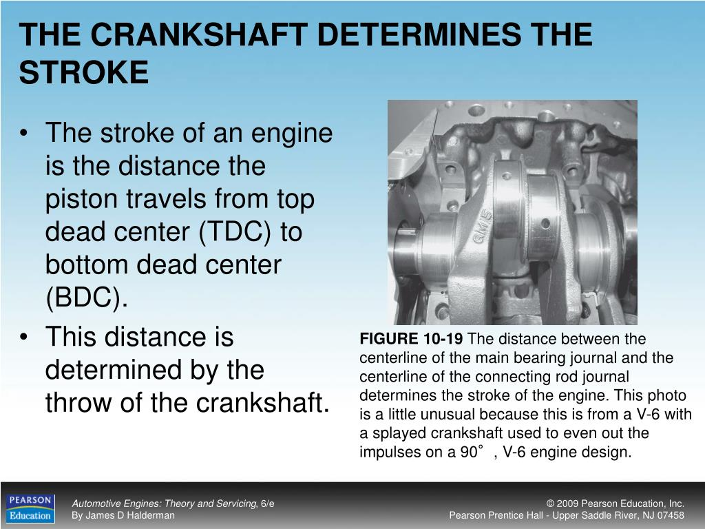 THE CRANKSHAFT DETERMINES THE STROKE