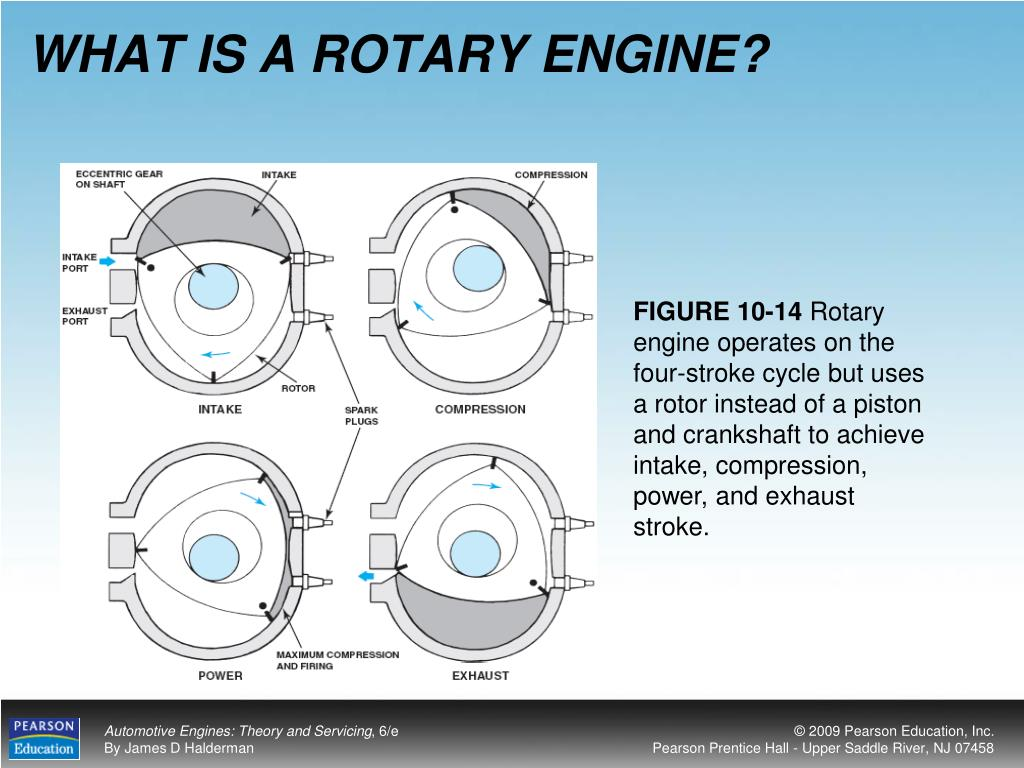 WHAT IS A ROTARY ENGINE?