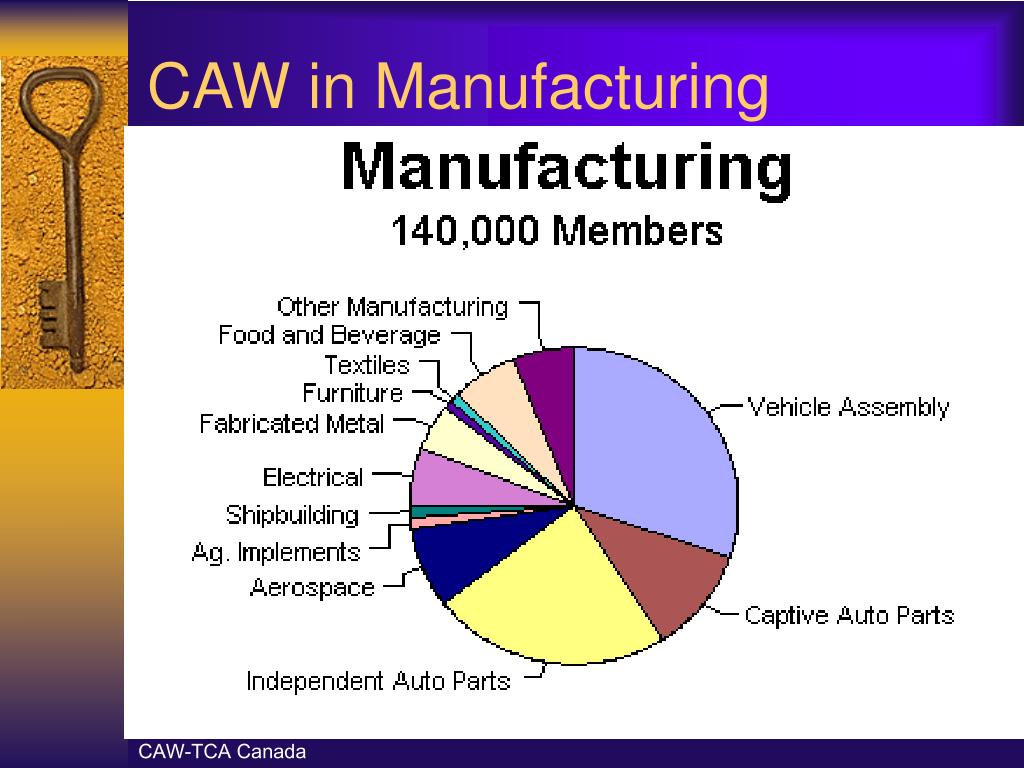 CAW in Manufacturing