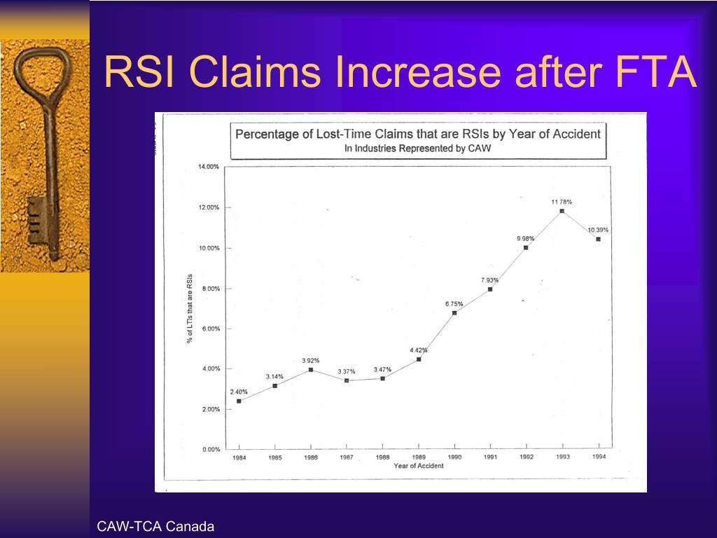 RSI Claims Increase after FTA