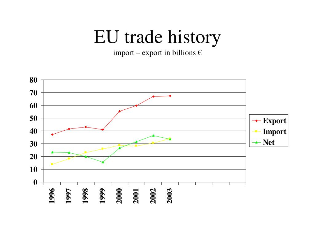 EU trade history