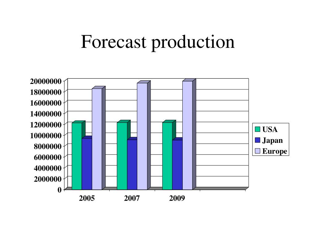 Forecast production