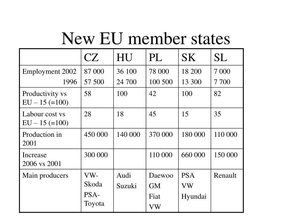 New EU member states