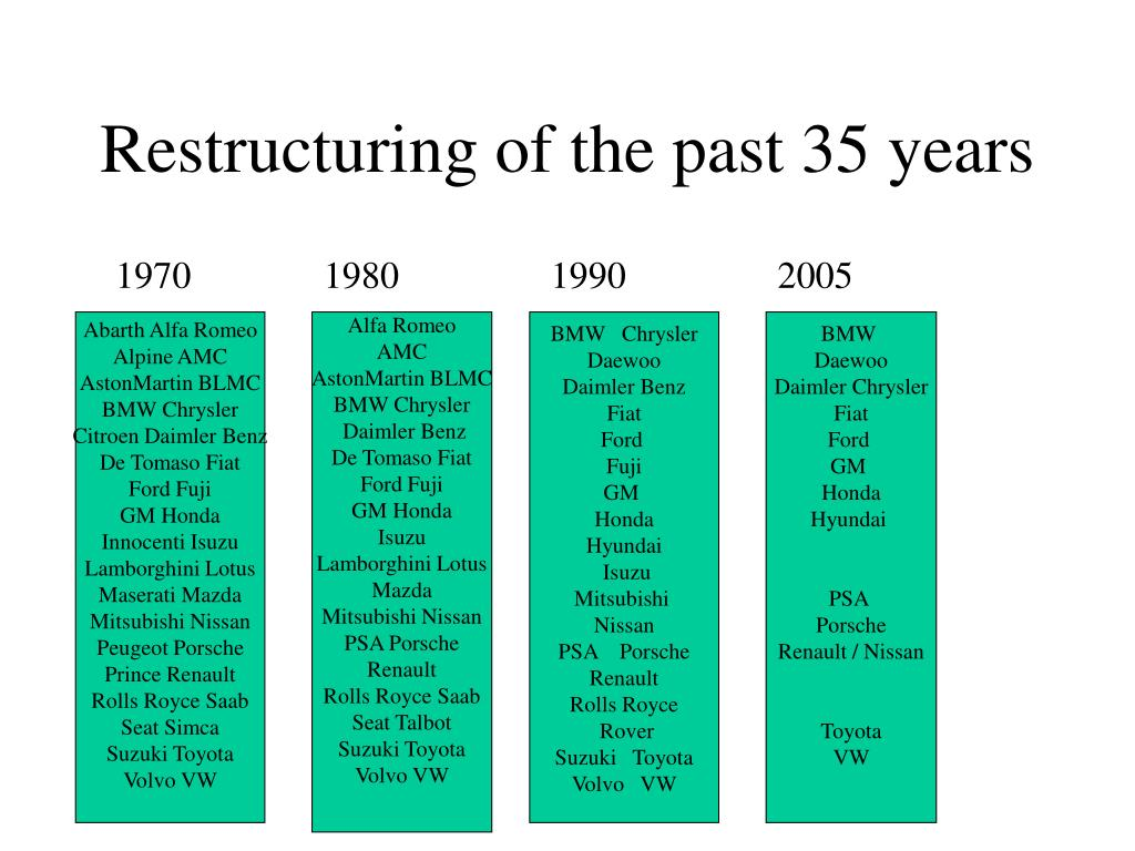 Restructuring of the past 35 years