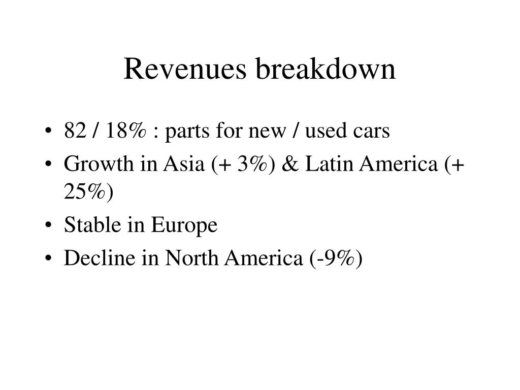 Revenues breakdown
