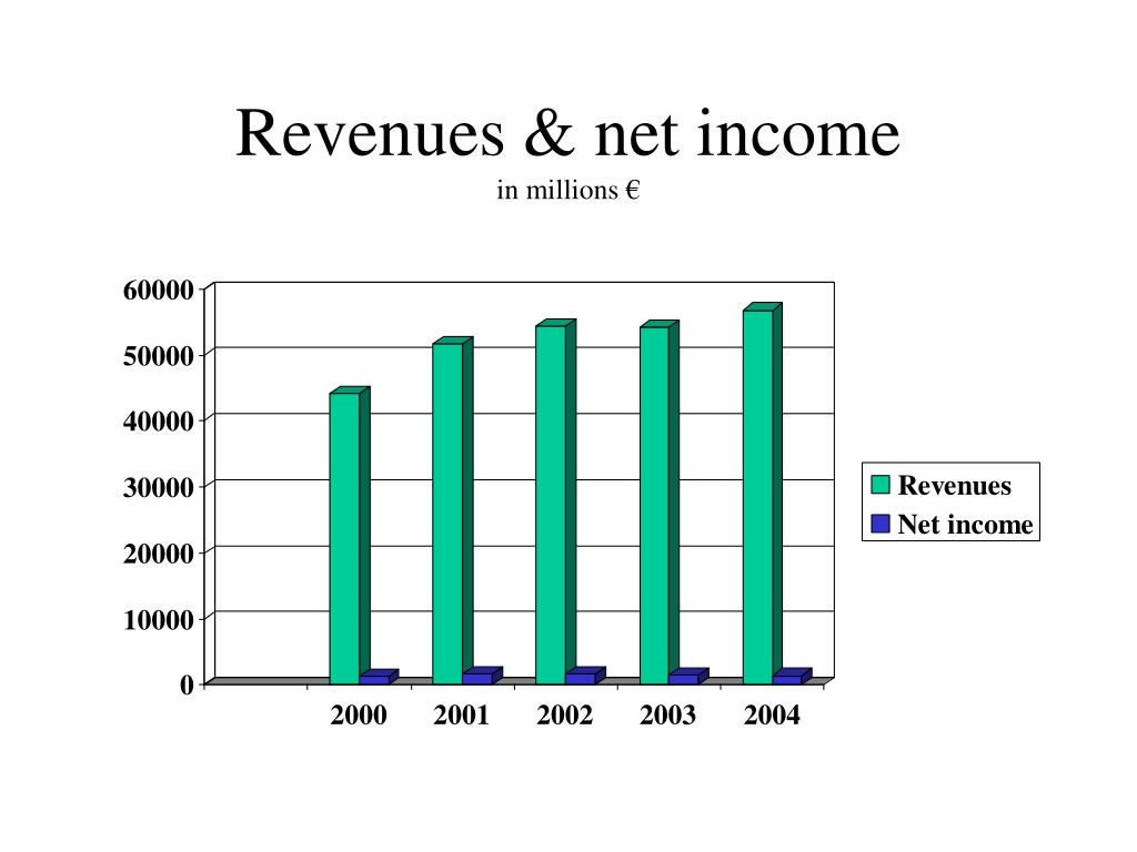 Revenues & net income