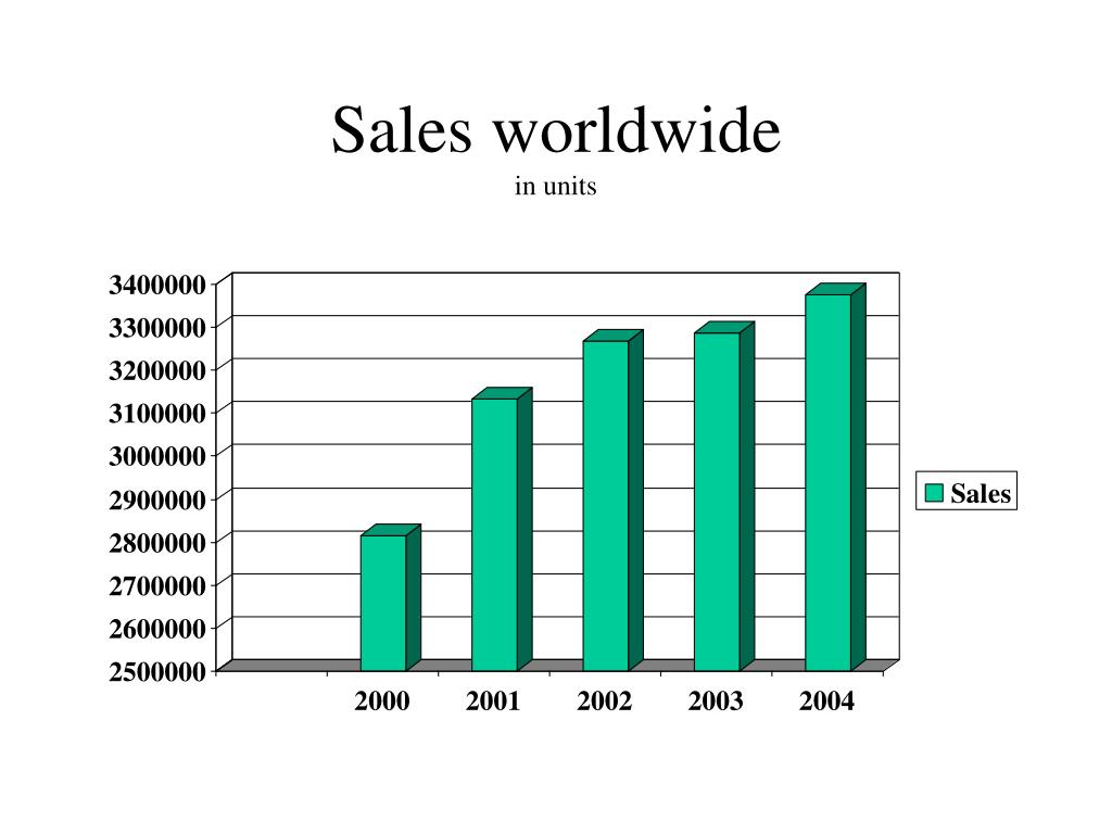 Sales worldwide