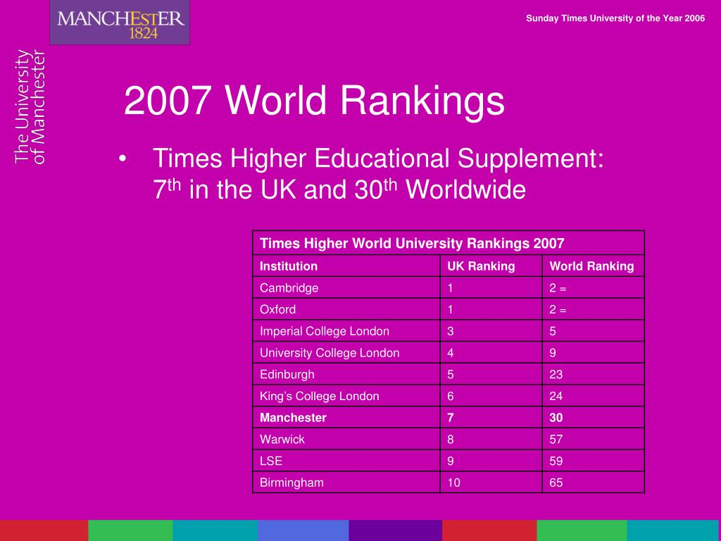 2007 World Rankings