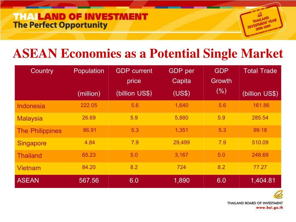 ASEAN Economies as a Potential Single Market