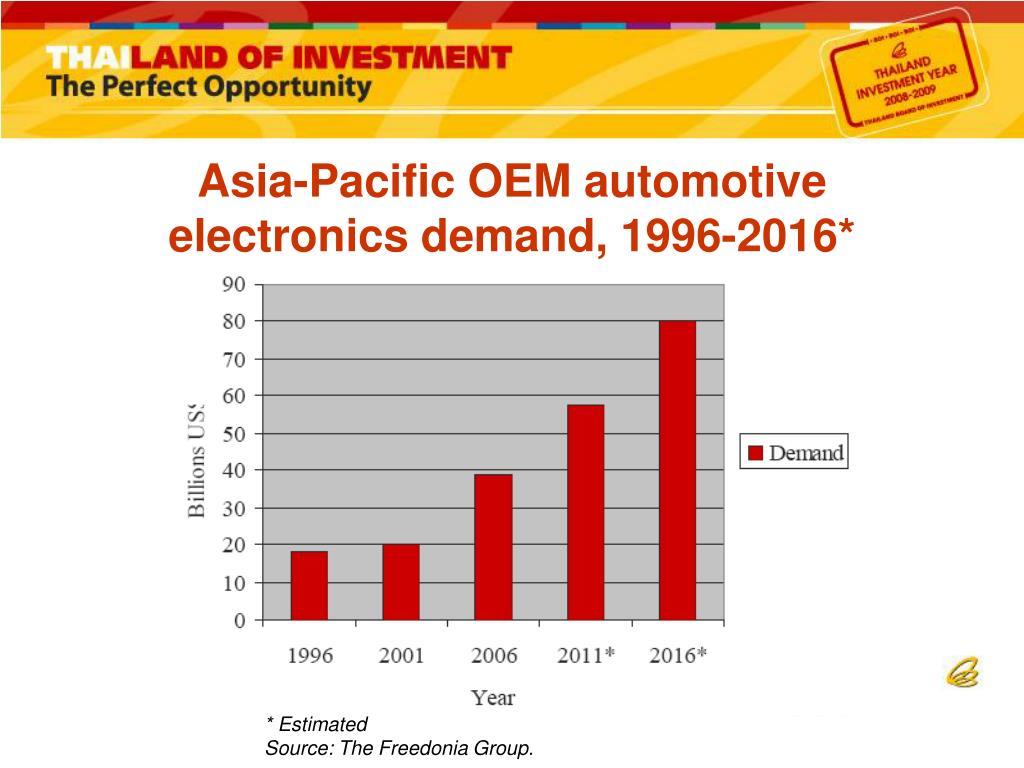 Asia-Pacific OEM automotive electronics demand, 1996-2016*