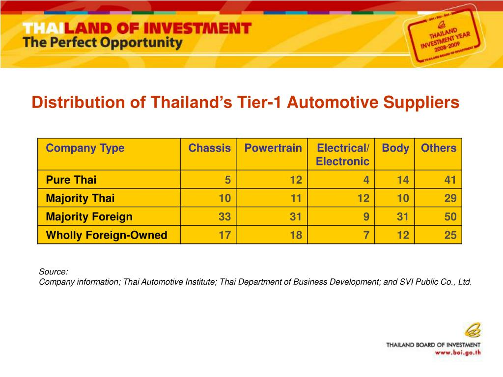 Distribution of Thailand's Tier-1 Automotive Suppliers