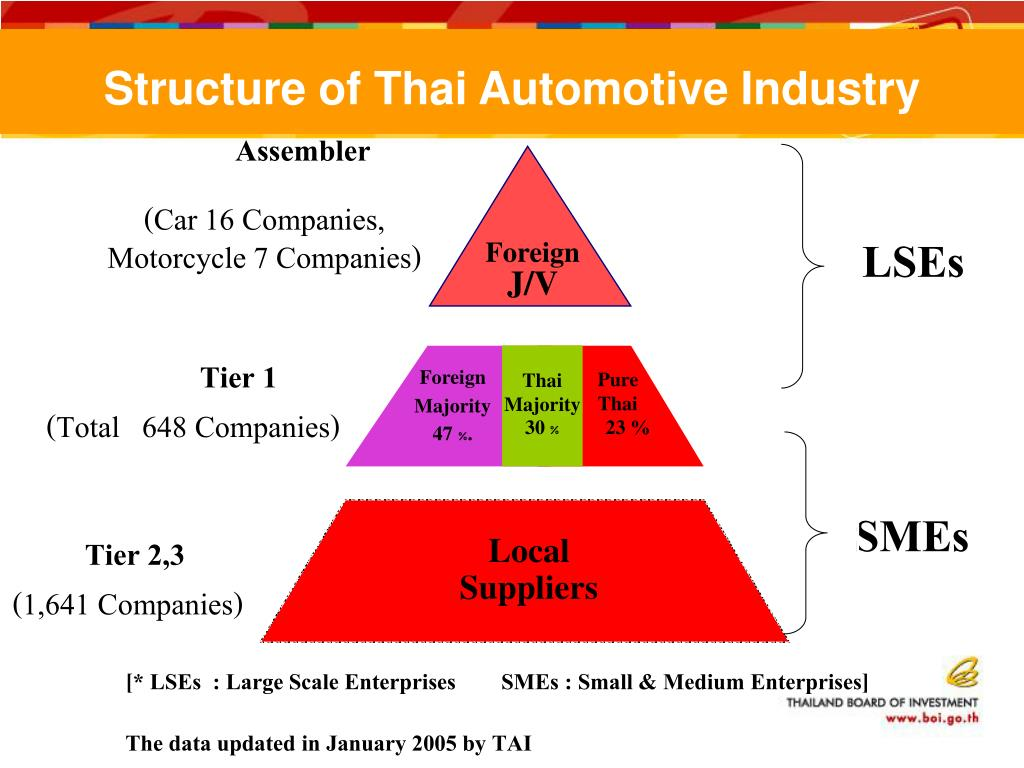 Structure of Thai Automotive Industry