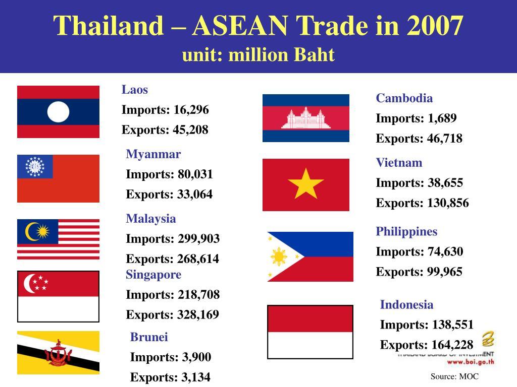 Thailand – ASEAN Trade in 2007