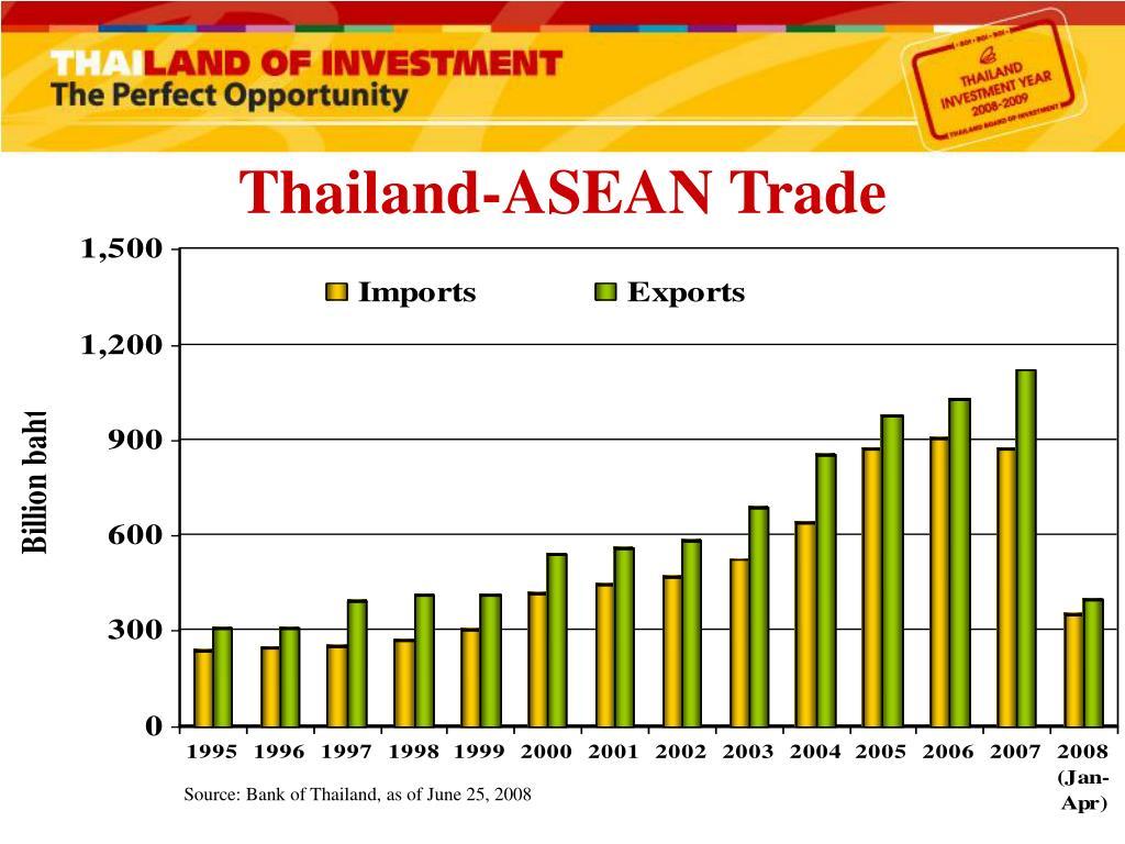 Thailand-ASEAN Trade