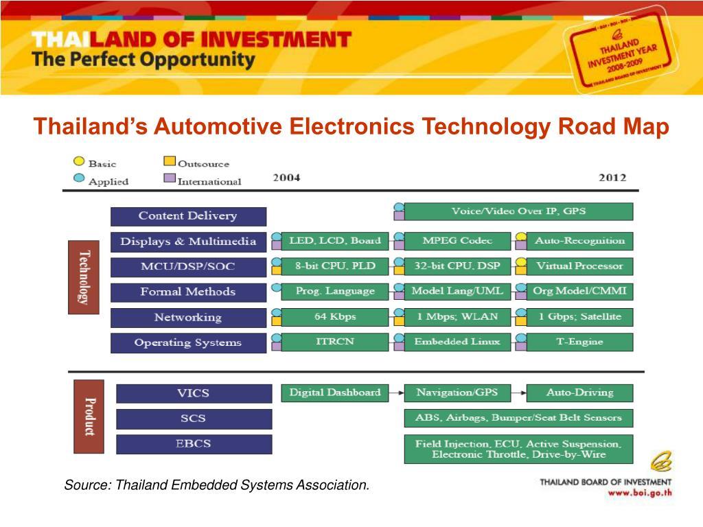 Thailand's Automotive Electronics Technology Road Map