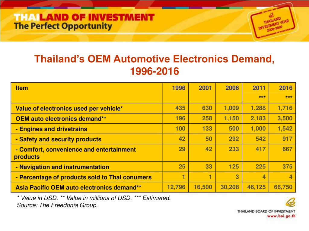 Thailand's OEM Automotive Electronics Demand, 1996-2016