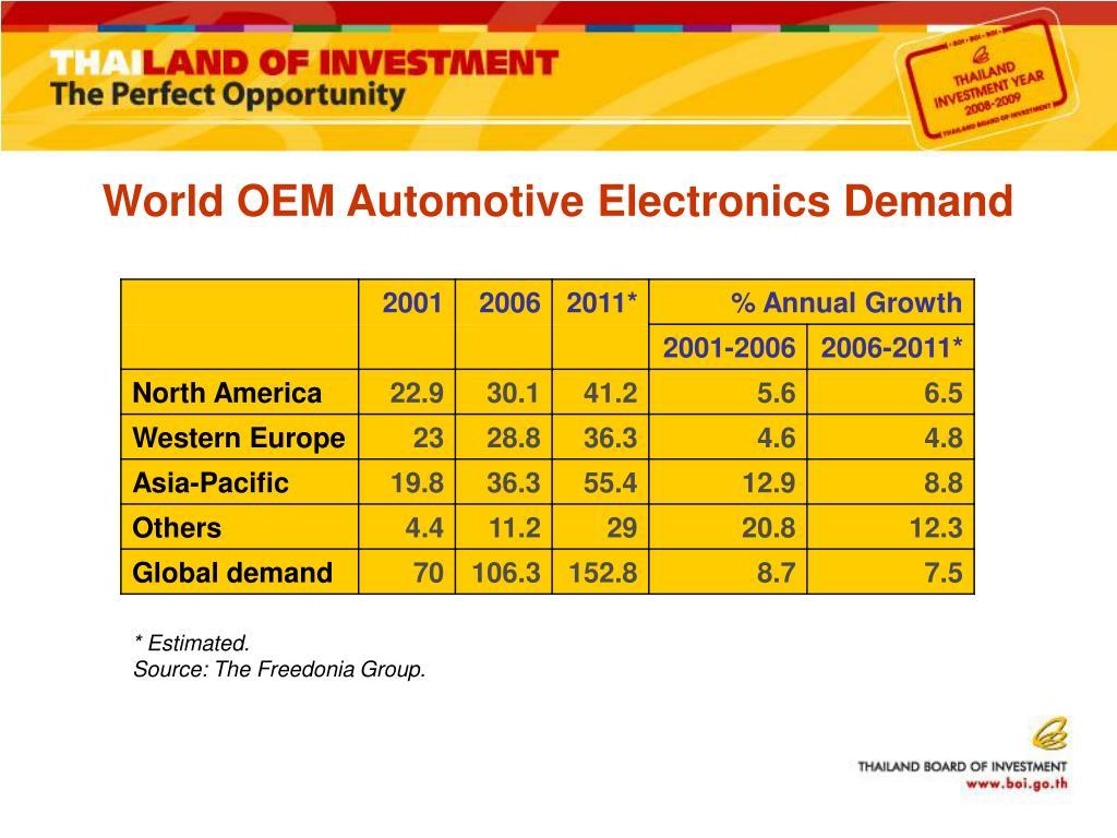 World OEM Automotive Electronics Demand