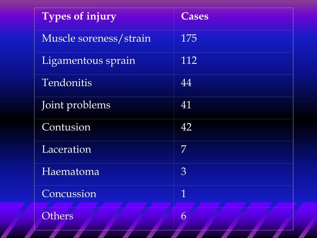 Types of injury