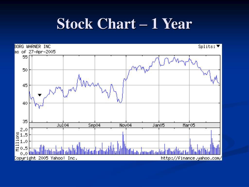 Stock Chart – 1 Year