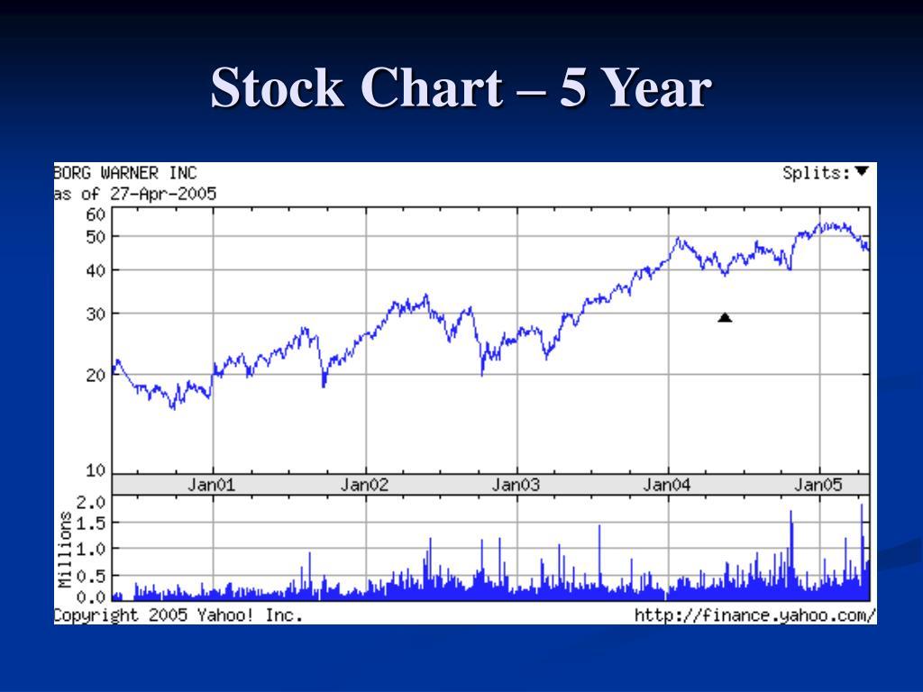 Stock Chart – 5 Year