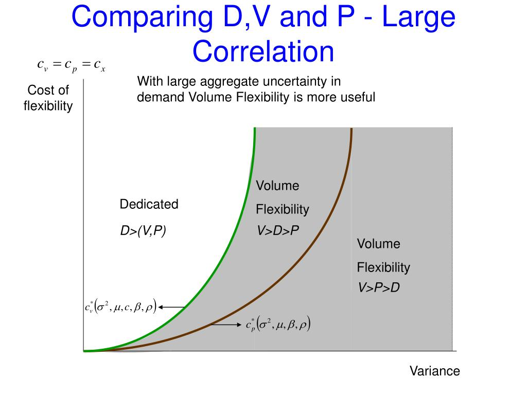 Comparing D,V and P - Large Correlation