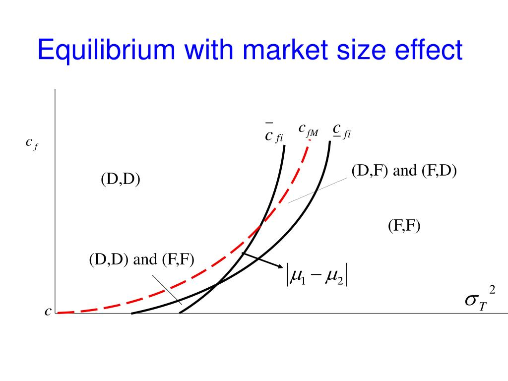 Equilibrium with market size effect