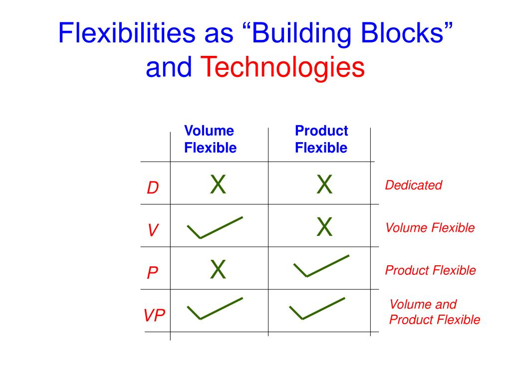 "Flexibilities as ""Building Blocks"" and"