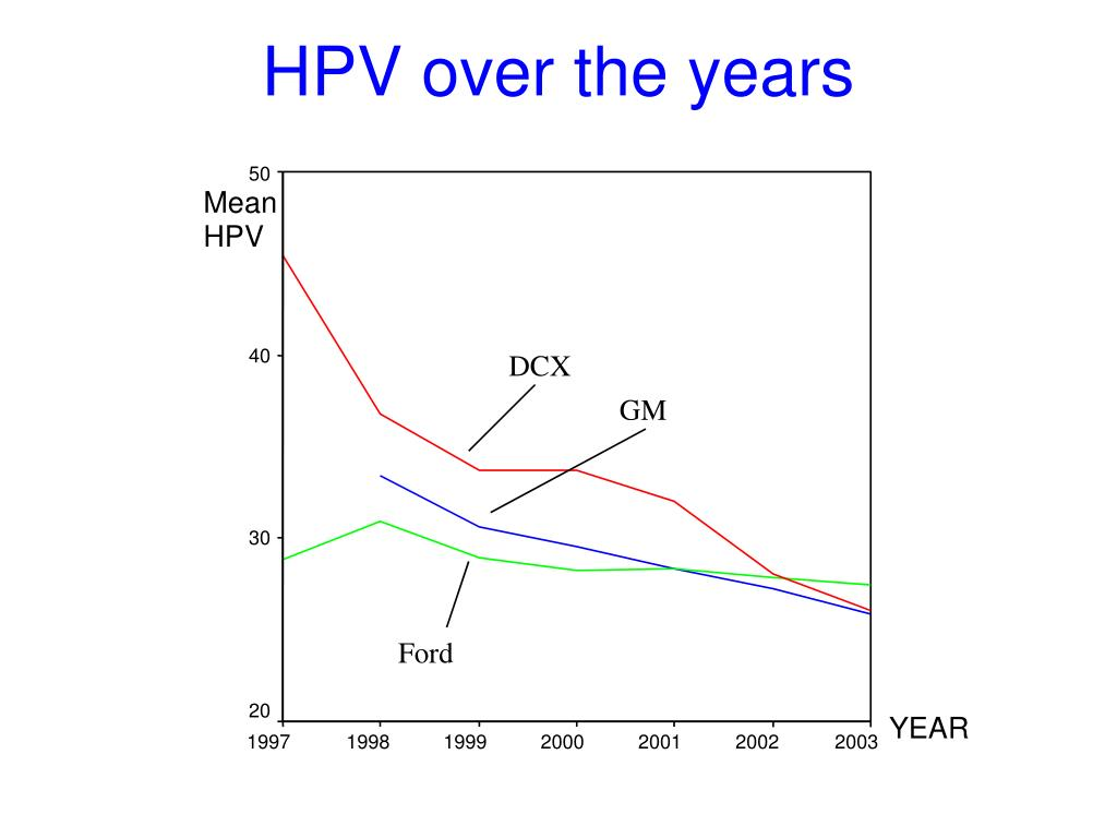HPV over the years