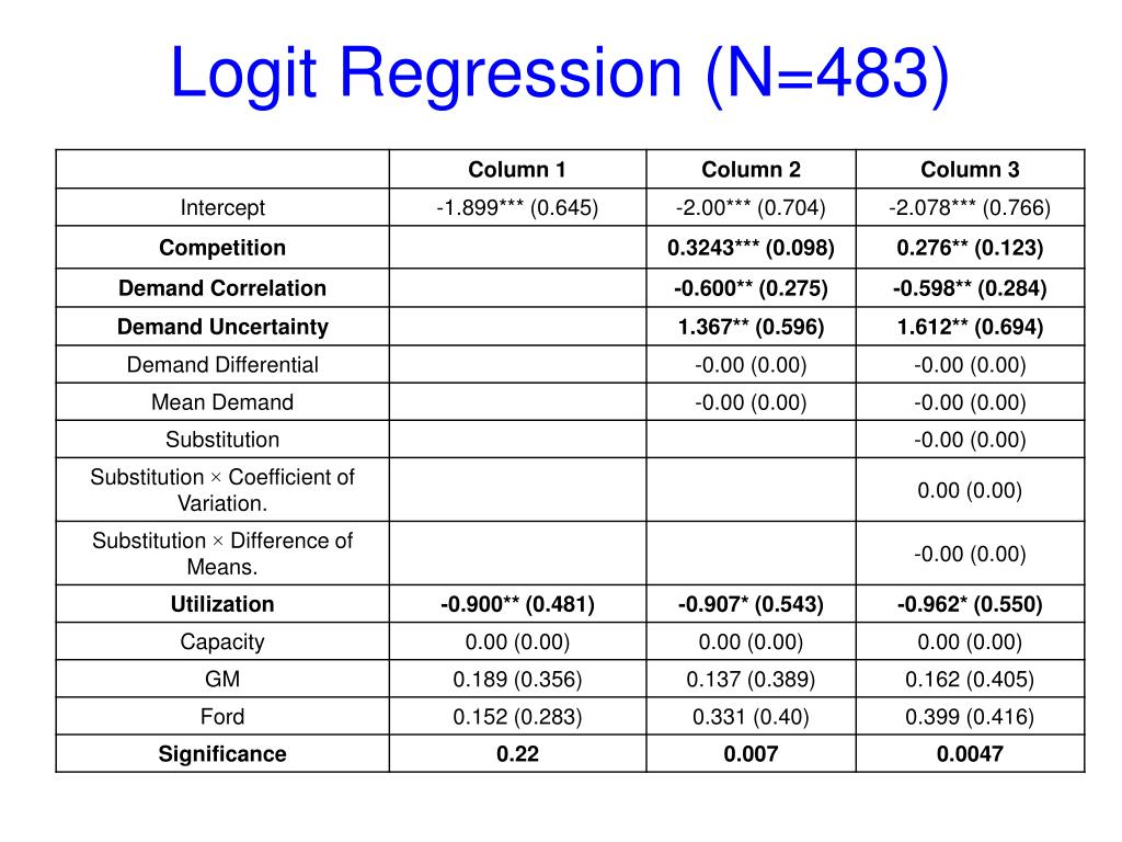 Logit Regression (N=483)
