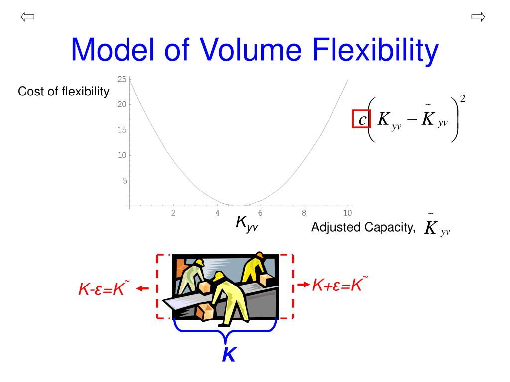 Model of Volume Flexibility