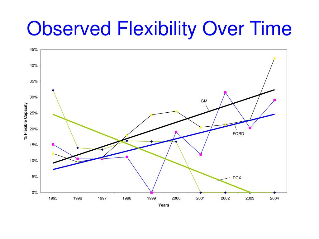 Observed Flexibility Over Time