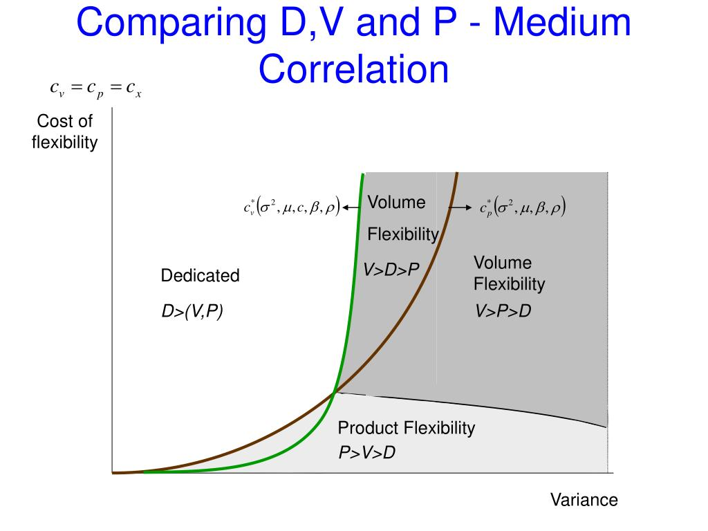 Comparing D,V and P - Medium Correlation